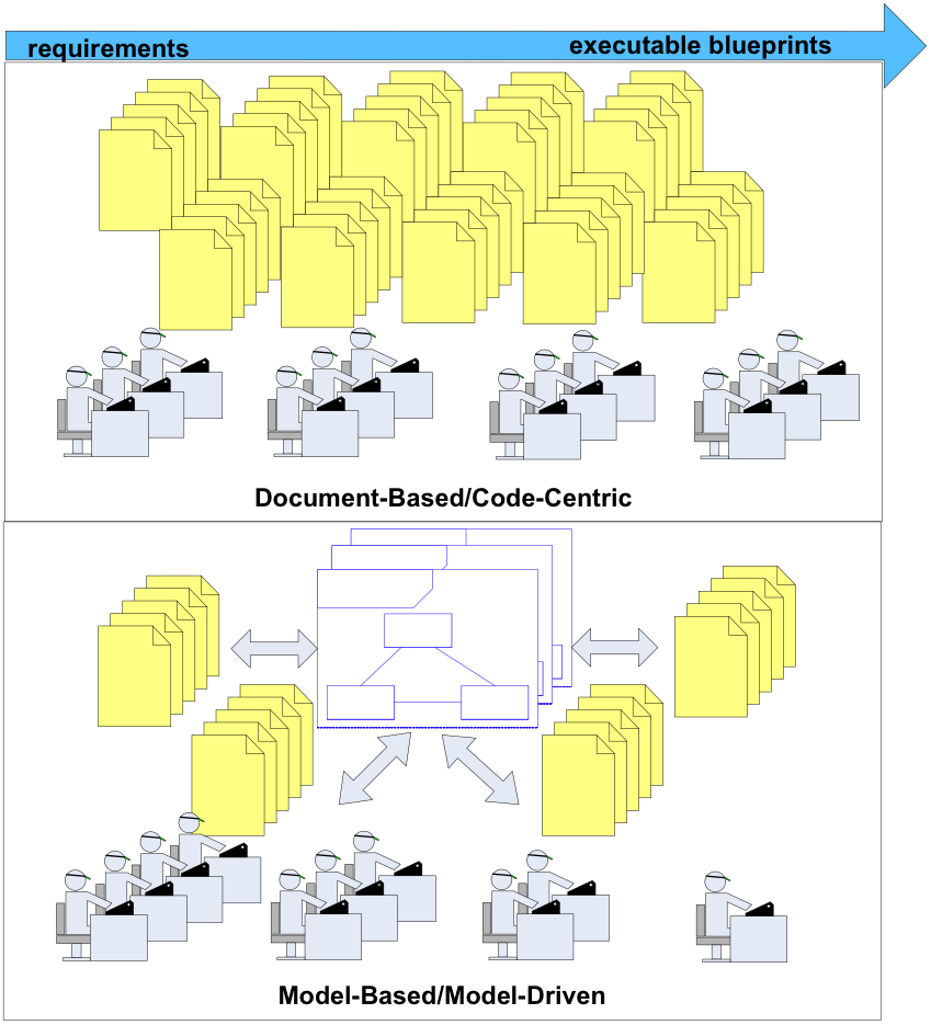 Model-Based/Architecture-Centric vs. Document-Based/Code-Centric System Development